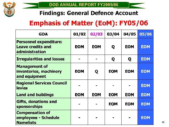 DOD ANNUAL REPORT FY 2005/06 Findings: General Defence Account Emphasis of Matter (Eo. M):