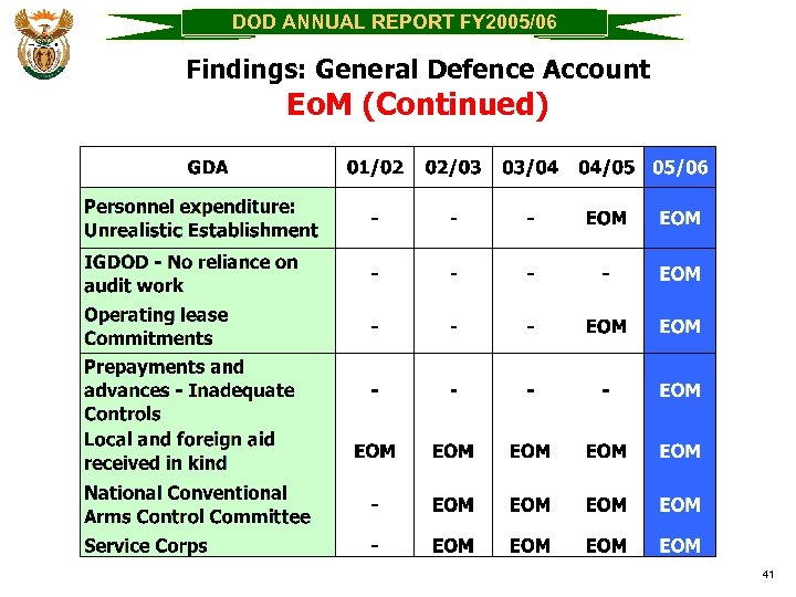 DOD ANNUAL REPORT FY 2005/06 Findings: General Defence Account Eo. M (Continued) 41