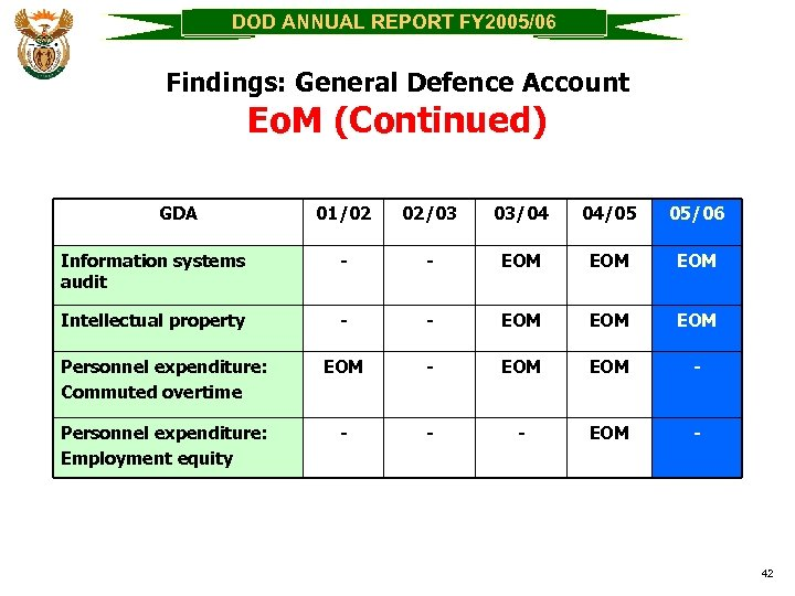 DOD ANNUAL REPORT FY 2005/06 Findings: General Defence Account Eo. M (Continued) GDA 01/02
