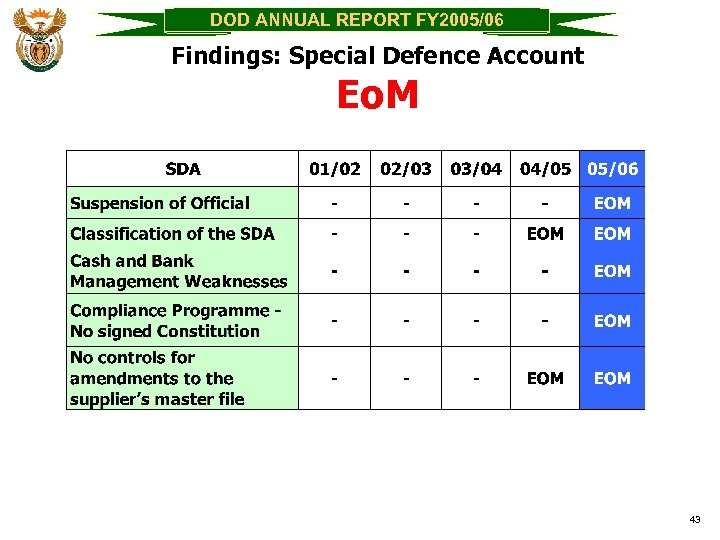 DOD ANNUAL REPORT FY 2005/06 Findings: Special Defence Account Eo. M 43