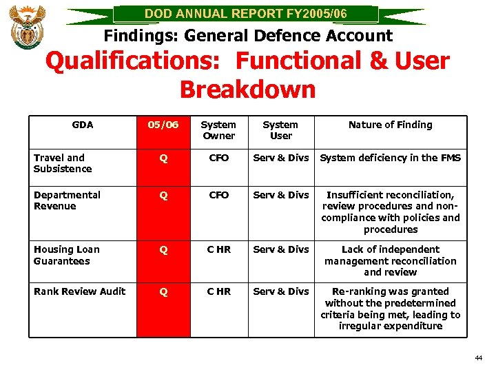 DOD ANNUAL REPORT FY 2005/06 Findings: General Defence Account Qualifications: Functional & User Breakdown