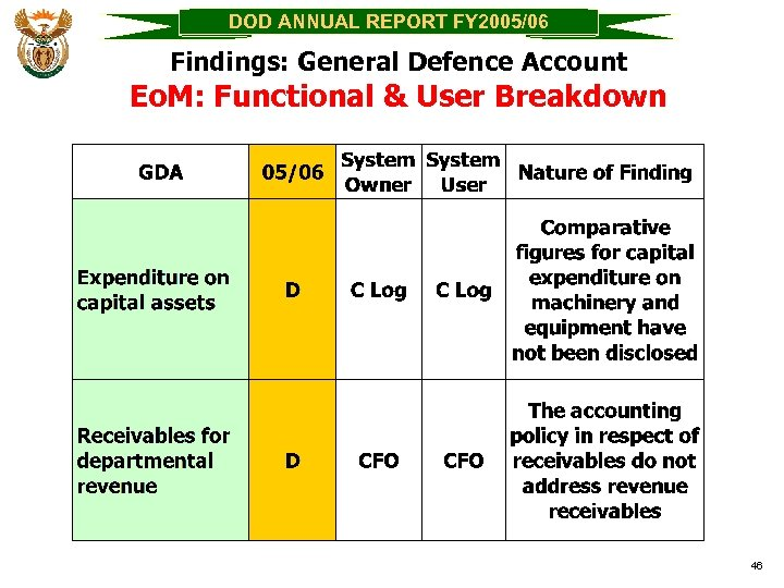 DOD ANNUAL REPORT FY 2005/06 Findings: General Defence Account Eo. M: Functional & User