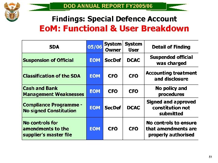 DOD ANNUAL REPORT FY 2005/06 Findings: Special Defence Account Eo. M: Functional & User