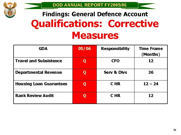DOD ANNUAL REPORT FY 2005/06 Findings: General Defence Account Qualifications: Corrective Measures GDA 05/06