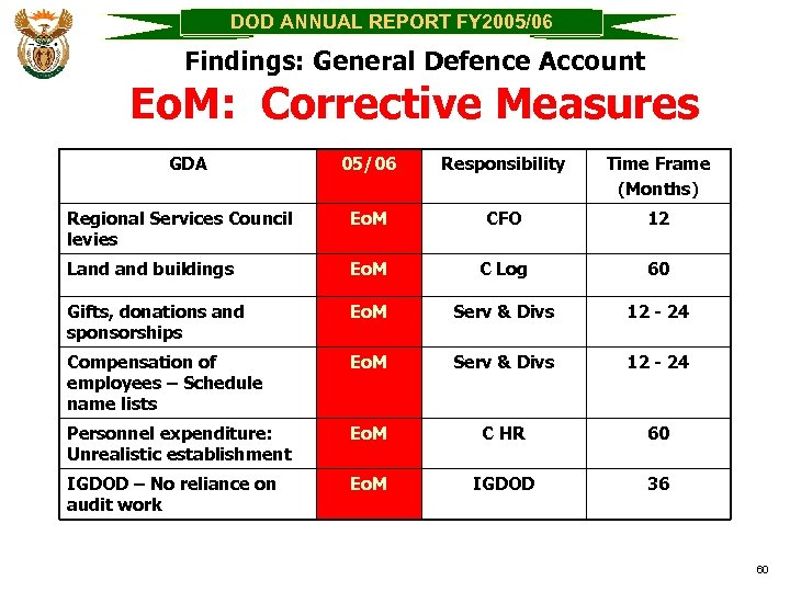DOD ANNUAL REPORT FY 2005/06 Findings: General Defence Account Eo. M: Corrective Measures GDA