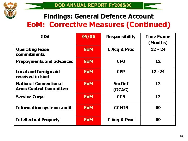 DOD ANNUAL REPORT FY 2005/06 Findings: General Defence Account Eo. M: Corrective Measures (Continued)
