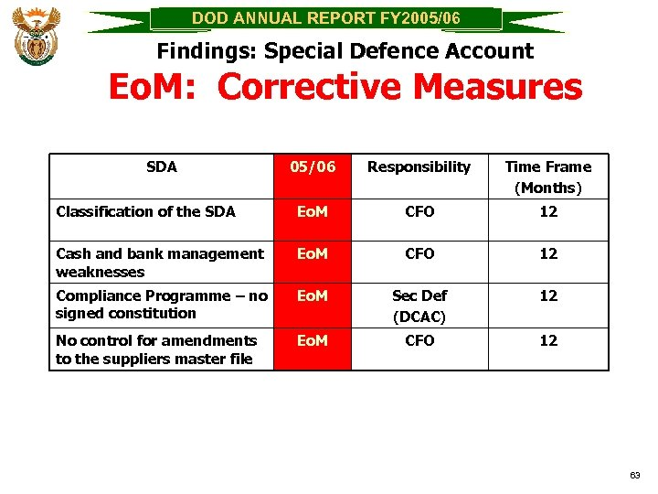 DOD ANNUAL REPORT FY 2005/06 Findings: Special Defence Account Eo. M: Corrective Measures SDA
