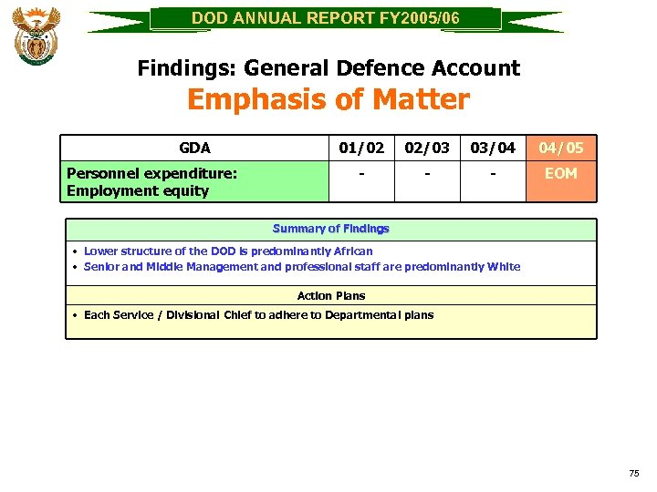 DOD ANNUAL REPORT FY 2005/06 Findings: General Defence Account Emphasis of Matter GDA Personnel