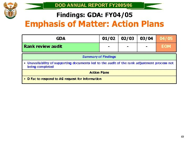 DOD ANNUAL REPORT FY 2005/06 Findings: GDA: FY 04/05 Emphasis of Matter: Action Plans