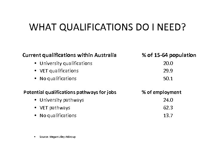 WHAT QUALIFICATIONS DO I NEED? Current qualifications within Australia • University qualifications • VET