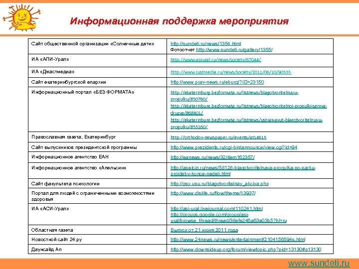 Информационная поддержка мероприятия Сайт общественной организации «Солнечные дети» http: //sundeti. ru/news/1354. html Фотоотчет http: