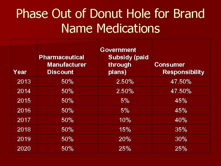 Phase Out of Donut Hole for Brand Name Medications Year Pharmaceutical Manufacturer Discount Government