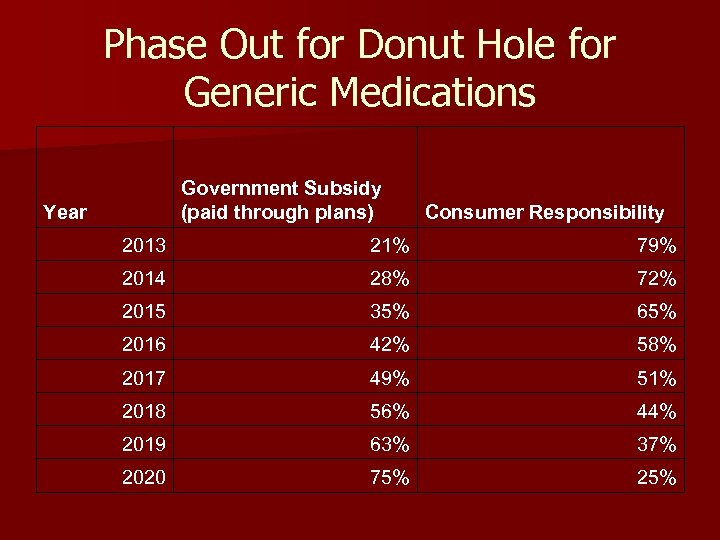 Phase Out for Donut Hole for Generic Medications Government Subsidy (paid through plans) Year