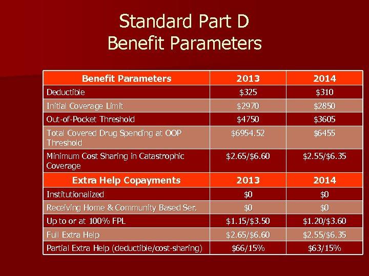 Standard Part D Benefit Parameters 2013 2014 Deductible $325 $310 Initial Coverage Limit $2970