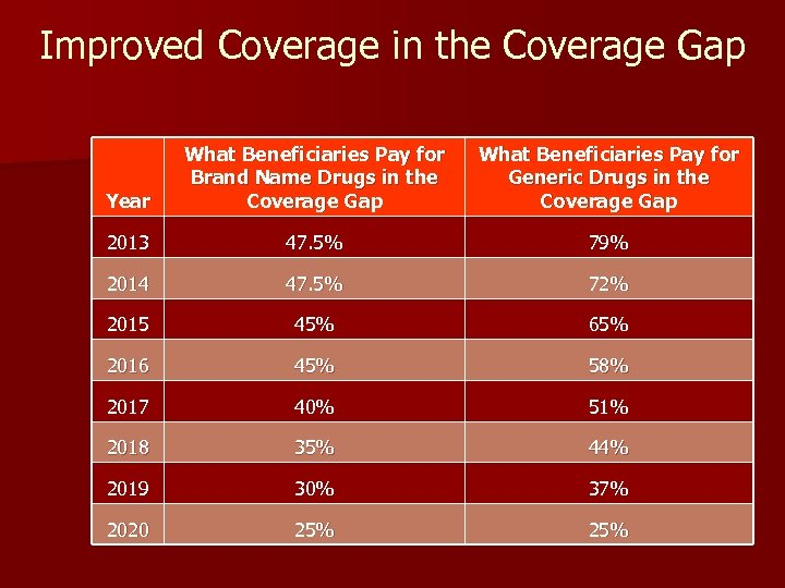 Improved Coverage in the Coverage Gap Year What Beneficiaries Pay for Brand Name Drugs