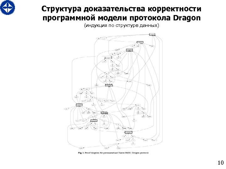 Структура доказательства корректности программной модели протокола Dragon (индукция по структуре данных) 10