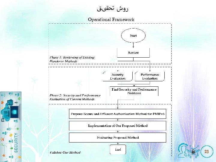 ﺭﻭﺵ ﺗﺤﻘیﻖ Operational Framework 23