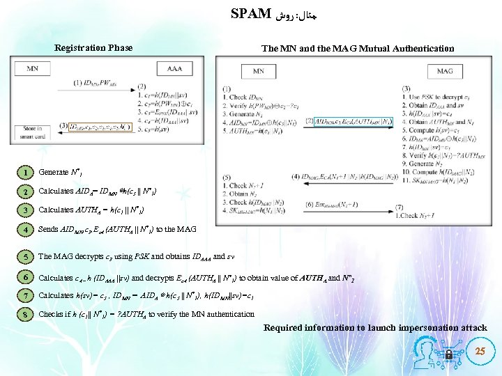 SPAM ﻣﺜﺎﻝ: ﺭﻭﺵ Registration Phase The MN and the MAG Mutual Authentication 1 Generate