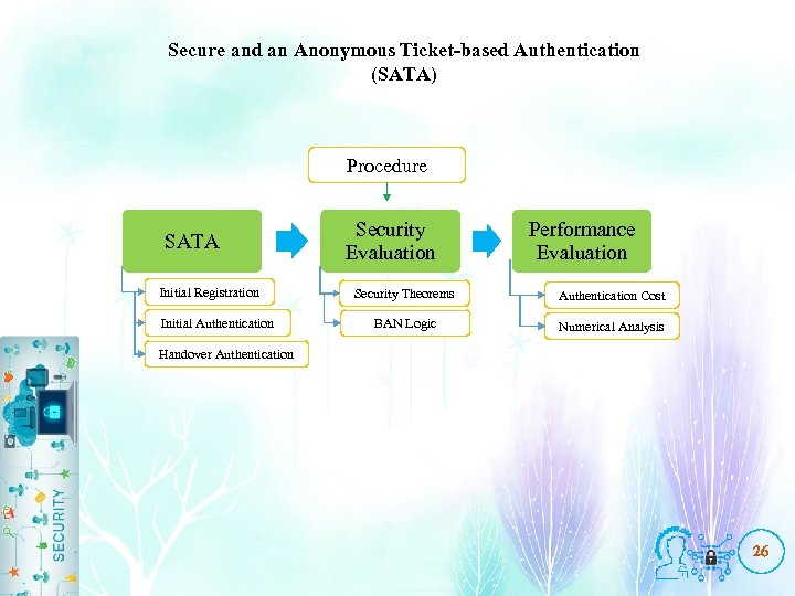 Secure and an Anonymous Ticket-based Authentication (SATA) Procedure SATA Initial Registration Initial Authentication Security