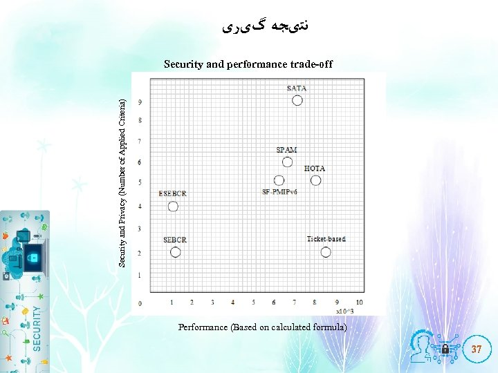 ﻧﺘیﺠﻪ گیﺮی Security and Privacy (Number of Applied Criteria) Security and performance trade-off