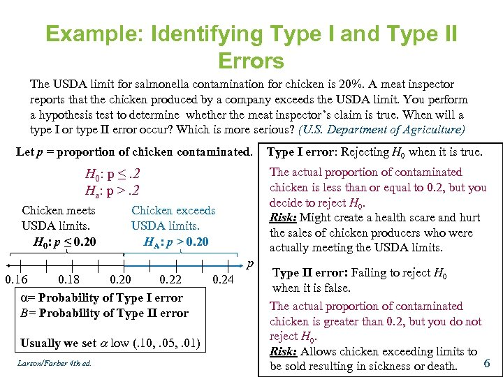 Example: Identifying Type I and Type II Errors The USDA limit for salmonella contamination