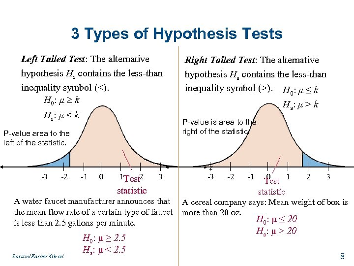 3 Types of Hypothesis Tests Left Tailed Test: The alternative hypothesis Ha contains the