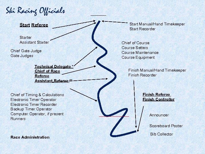 Ski Racing Officials Start Referee Starter Assistant Starter Chief Gate Judges Technical Delegate *