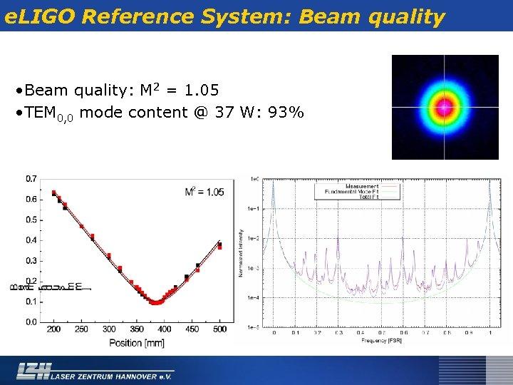 e. LIGO Reference System: Beam quality • Beam quality: M 2 = 1. 05