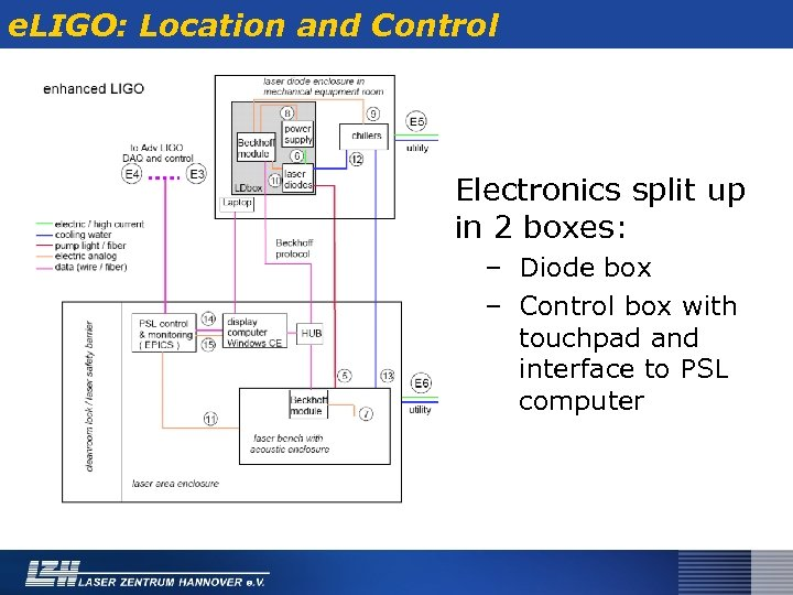 e. LIGO: Location and Control Electronics split up in 2 boxes: – Diode box