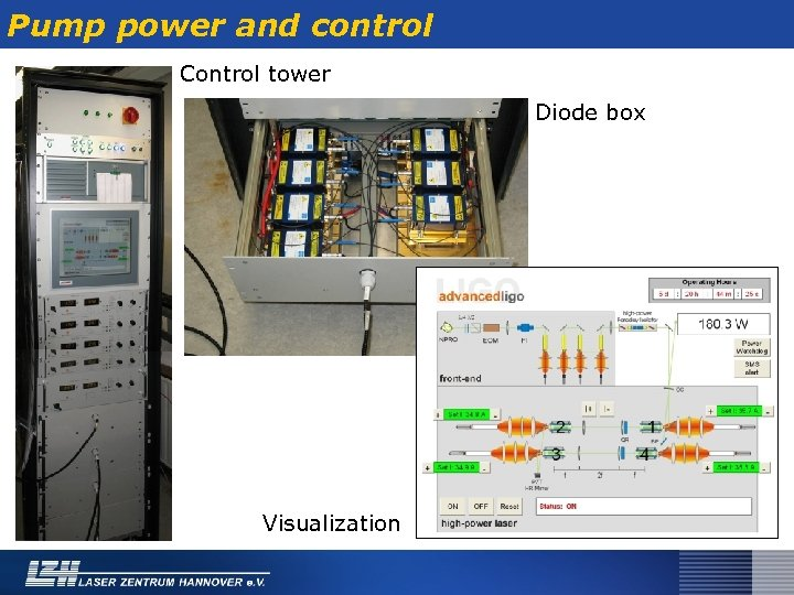 Pump power and control Control tower Diode box Visualization