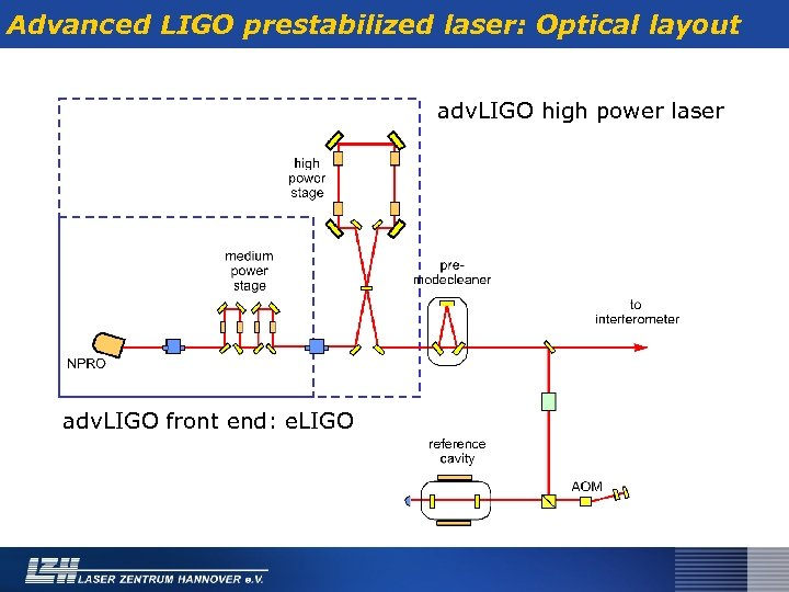Advanced LIGO prestabilized laser: Optical layout adv. LIGO high power laser adv. LIGO front