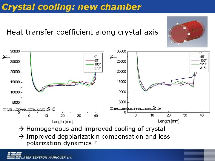 Crystal cooling: new chamber Heat transfer coefficient along crystal axis Homogeneous and improved cooling
