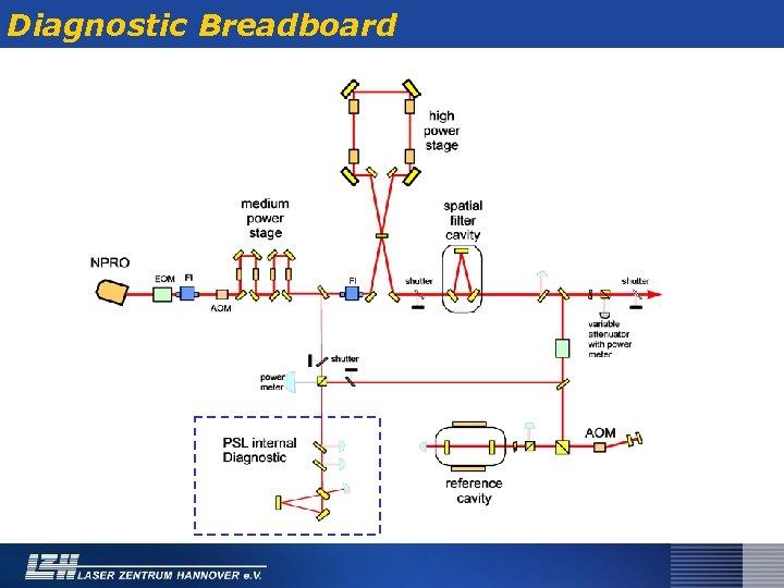 Diagnostic Breadboard