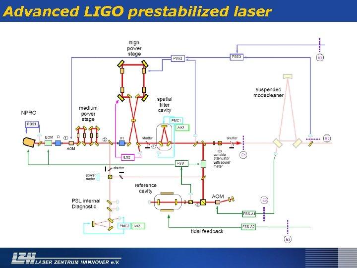 Advanced LIGO prestabilized laser