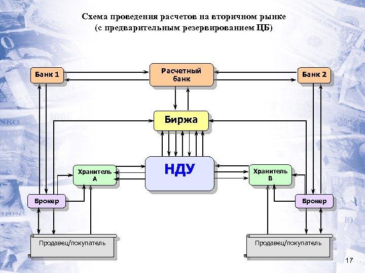 Схема проведения расчетов на вторичном рынке (с предварительным резервированием ЦБ) Расчетный банк Банк 1
