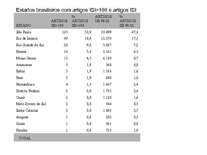 Estados brasileiros com artigos ISI>100 e artigos ISI % ARTIGOS ISI>100 ARTIGOS ISI 98