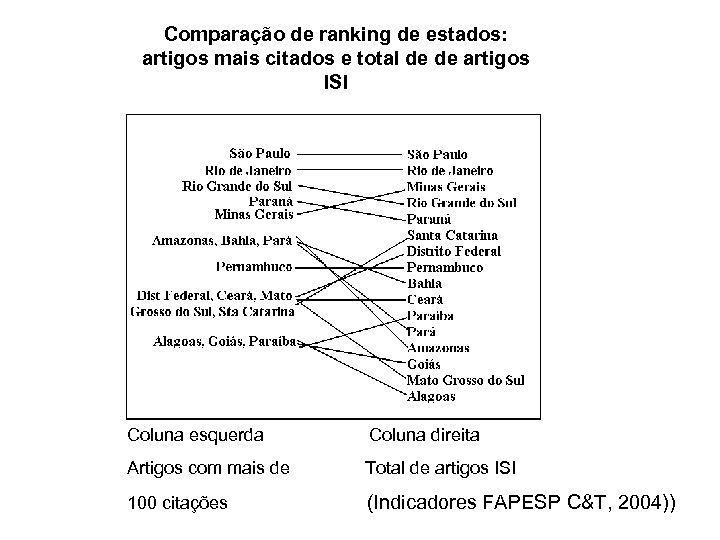 Comparação de ranking de estados: artigos mais citados e total de de artigos ISI