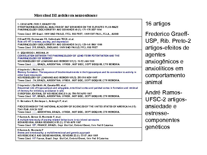 Most cited ISI articles on neurosciences 1 - CRUZ APM, FREI F, GRAEFF FG