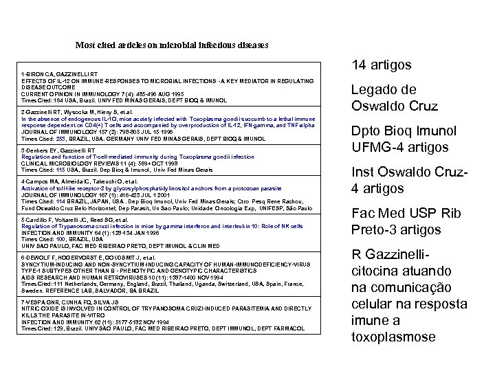 Most cited articles on microbial infectious diseases 1 -BIRON CA, GAZZINELLI RT EFFECTS OF