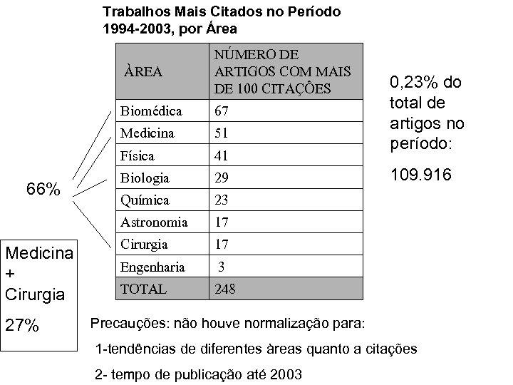 Trabalhos Mais Citados no Período 1994 -2003, por Área ÀREA Biomédica 41 Biologia 29