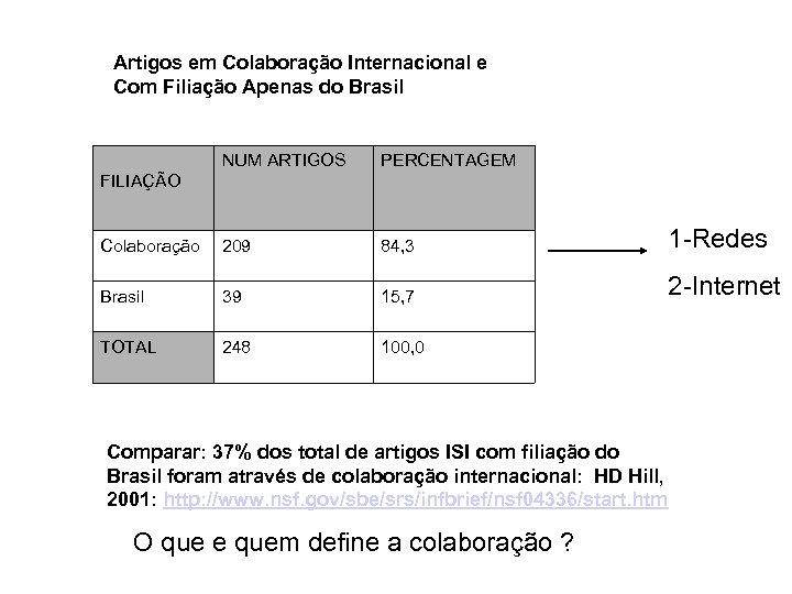 Artigos em Colaboração Internacional e Com Filiação Apenas do Brasil NUM ARTIGOS PERCENTAGEM Colaboração