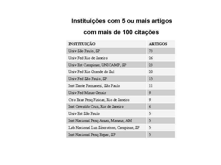 Instituições com 5 ou mais artigos com mais de 100 citações INSTITUIÇÃO ARTIGOS