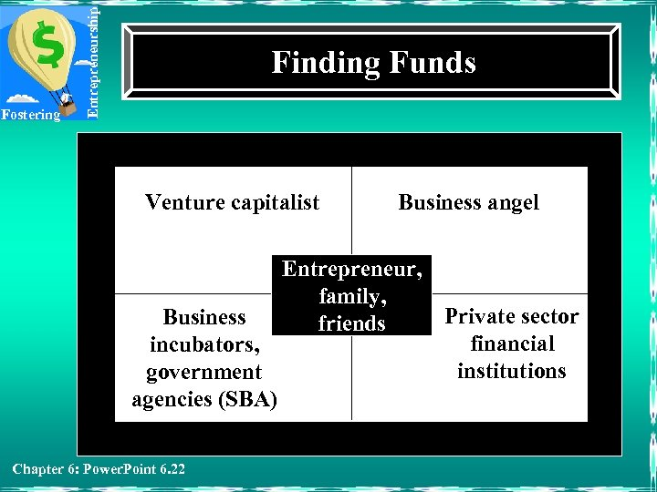 Entrepreneurship Fostering Finding Funds Venture capitalist Business angel Entrepreneur, family, Private sector Business friends