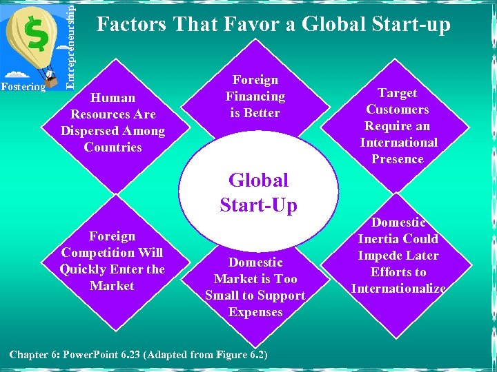 Entrepreneurship Fostering Factors That Favor a Global Start-up Human Resources Are Dispersed Among Countries