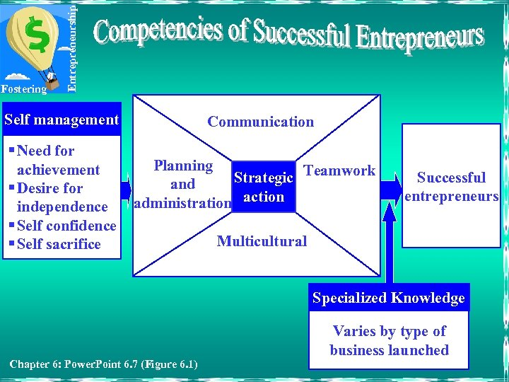 Entrepreneurship Fostering Self management § Need for achievement § Desire for independence § Self