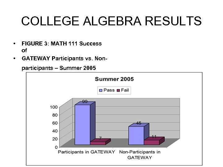 COLLEGE ALGEBRA RESULTS • • FIGURE 3: MATH 111 Success of GATEWAY Participants vs.