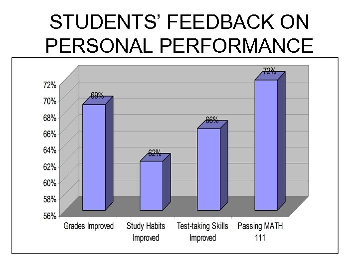 STUDENTS' FEEDBACK ON PERSONAL PERFORMANCE