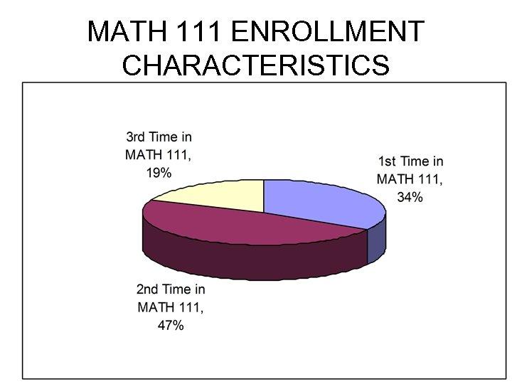 MATH 111 ENROLLMENT CHARACTERISTICS