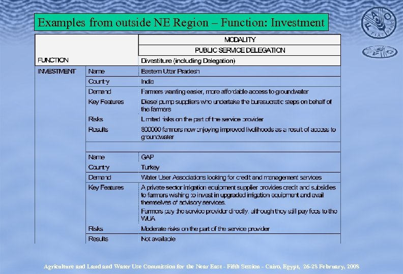 Examples from outside NE Region – Function: Investment Agriculture and Land Water Use Commission