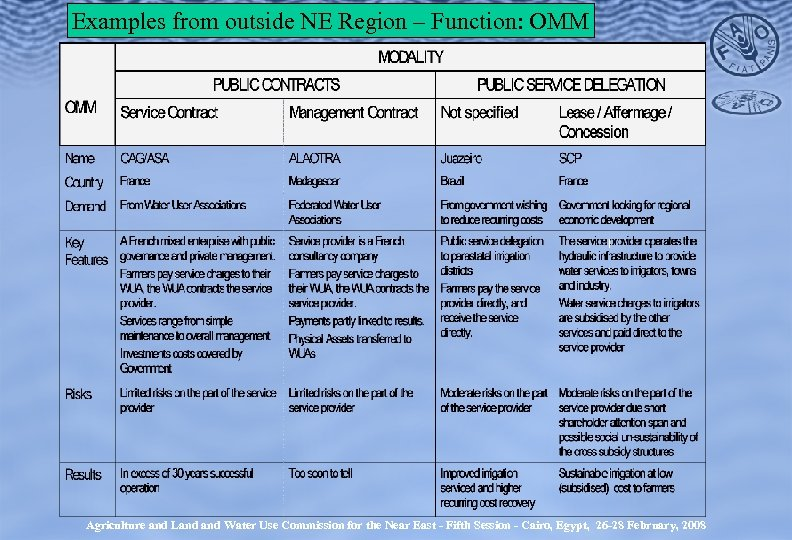 Examples from outside NE Region – Function: OMM Agriculture and Land Water Use Commission